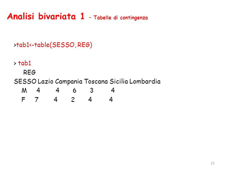 Analisi bivariata 1 – Tabelle di contingenza >tab1<-table(SESSO, REG) > tab1 REG SESSO Lazio Campania Toscana Sicilia Lombardia M 4 4 6 3 4 F 7 4 2 4