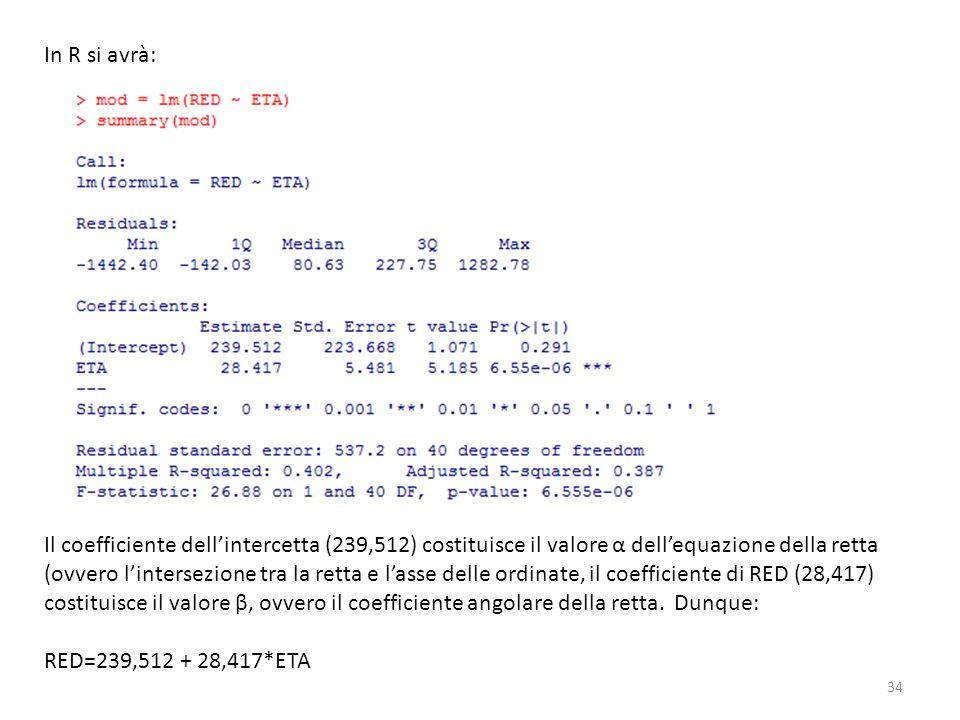 34 In R si avrà: Il coefficiente dellintercetta (239,512) costituisce il valore α dellequazione della retta (ovvero lintersezione tra la retta e lasse