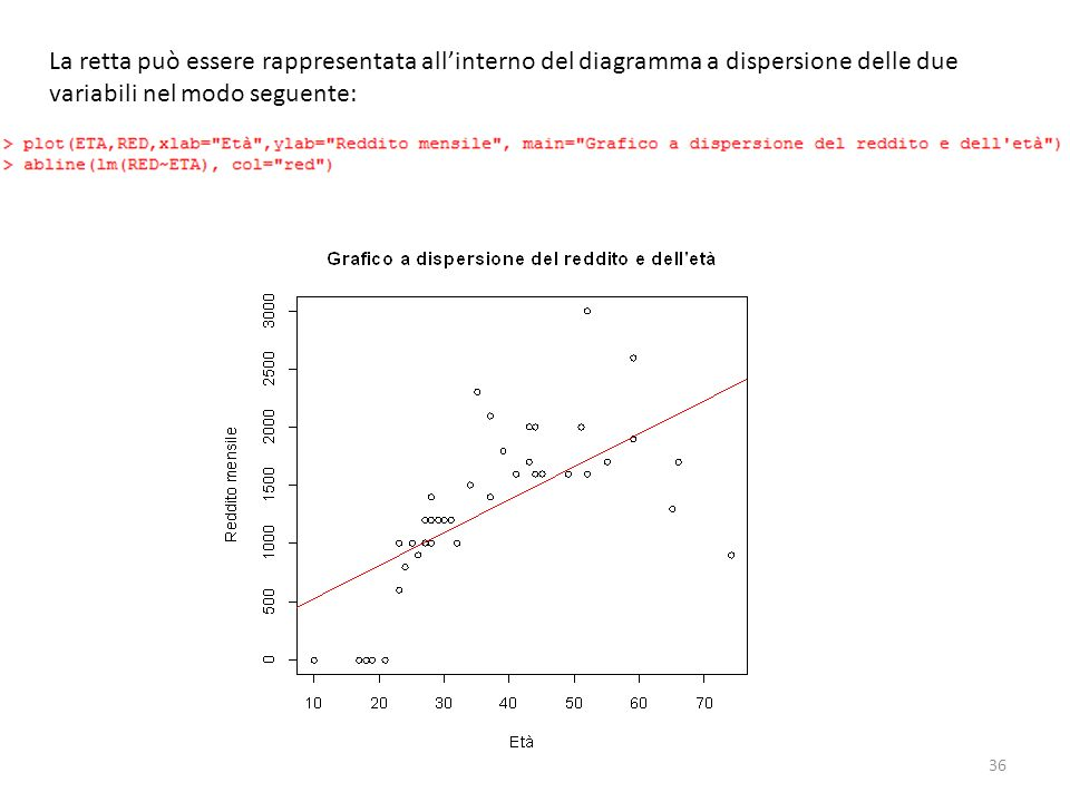 36 La retta può essere rappresentata allinterno del diagramma a dispersione delle due variabili nel modo seguente: