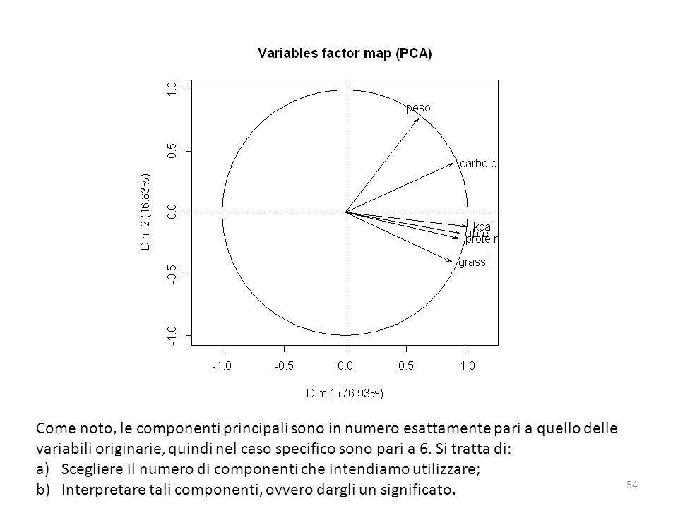 Come noto, le componenti principali sono in numero esattamente pari a quello delle variabili originarie, quindi nel caso specifico sono pari a 6. Si t