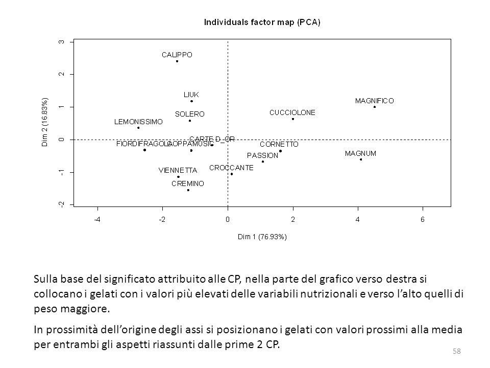 Sulla base del significato attribuito alle CP, nella parte del grafico verso destra si collocano i gelati con i valori più elevati delle variabili nut