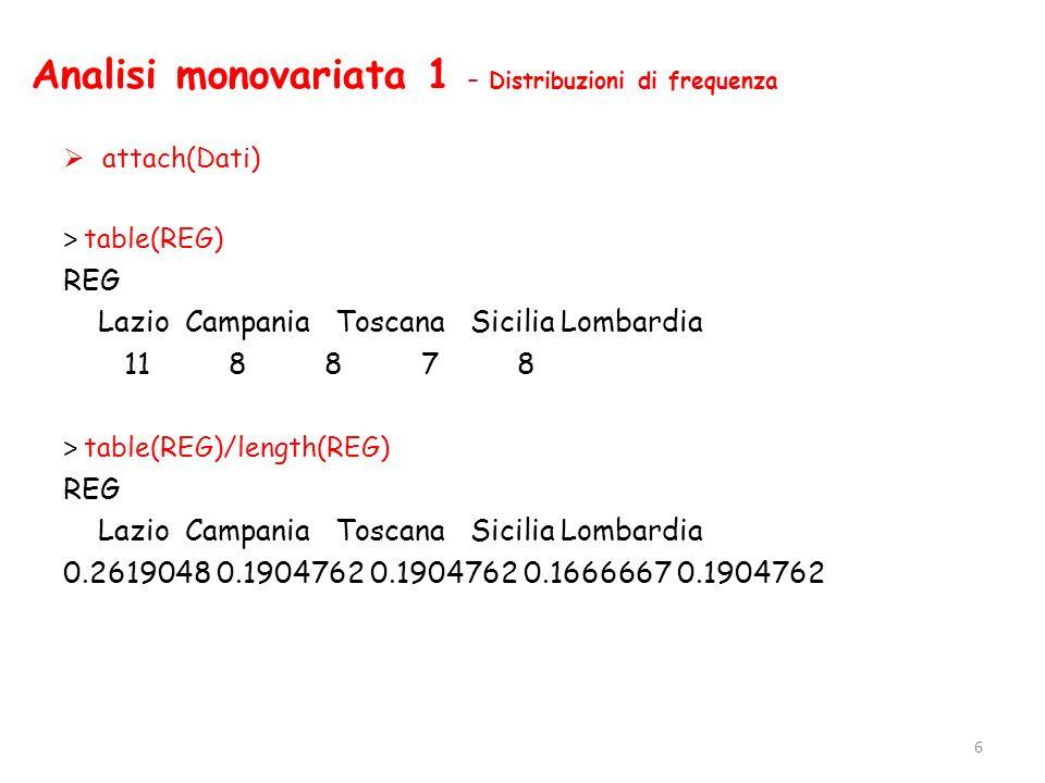 Analisi monovariata 1 – Distribuzioni di frequenza attach(Dati) > table(REG) REG Lazio Campania Toscana Sicilia Lombardia 11 8 8 7 8 > table(REG)/leng