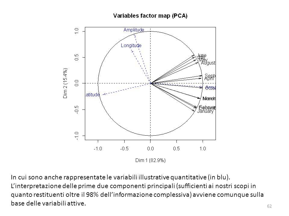 In cui sono anche rappresentate le variabili illustrative quantitative (in blu). Linterpretazione delle prime due componenti principali (sufficienti a