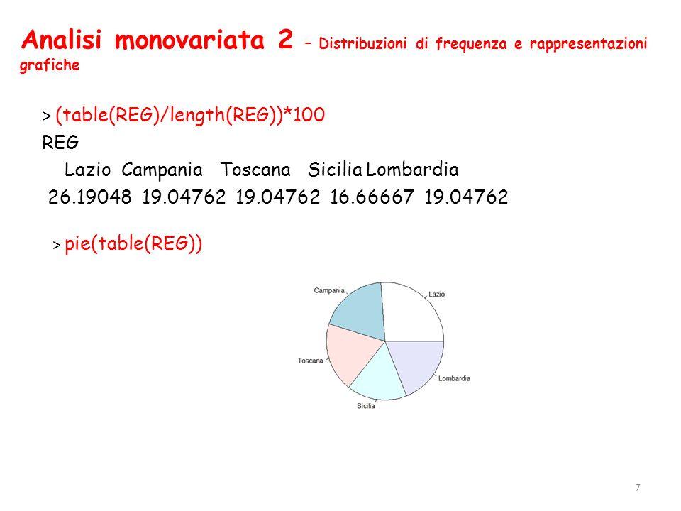 Analisi monovariata 2 – Distribuzioni di frequenza e rappresentazioni grafiche > (table(REG)/length(REG))*100 REG Lazio Campania Toscana Sicilia Lomba
