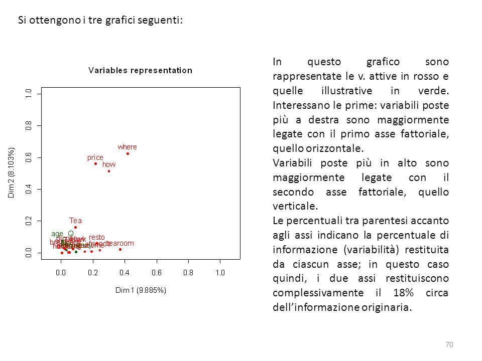 Si ottengono i tre grafici seguenti: In questo grafico sono rappresentate le v. attive in rosso e quelle illustrative in verde. Interessano le prime: