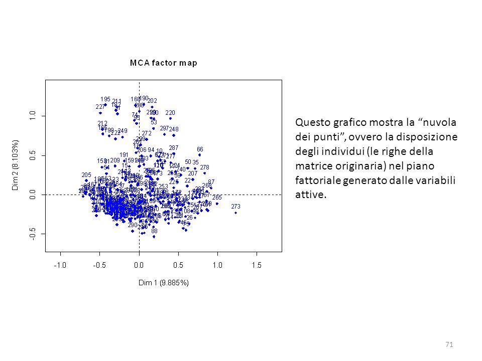 Questo grafico mostra la nuvola dei punti, ovvero la disposizione degli individui (le righe della matrice originaria) nel piano fattoriale generato da