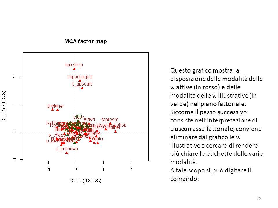 Questo grafico mostra la disposizione delle modalità delle v. attive (in rosso) e delle modalità delle v. illustrative (in verde) nel piano fattoriale
