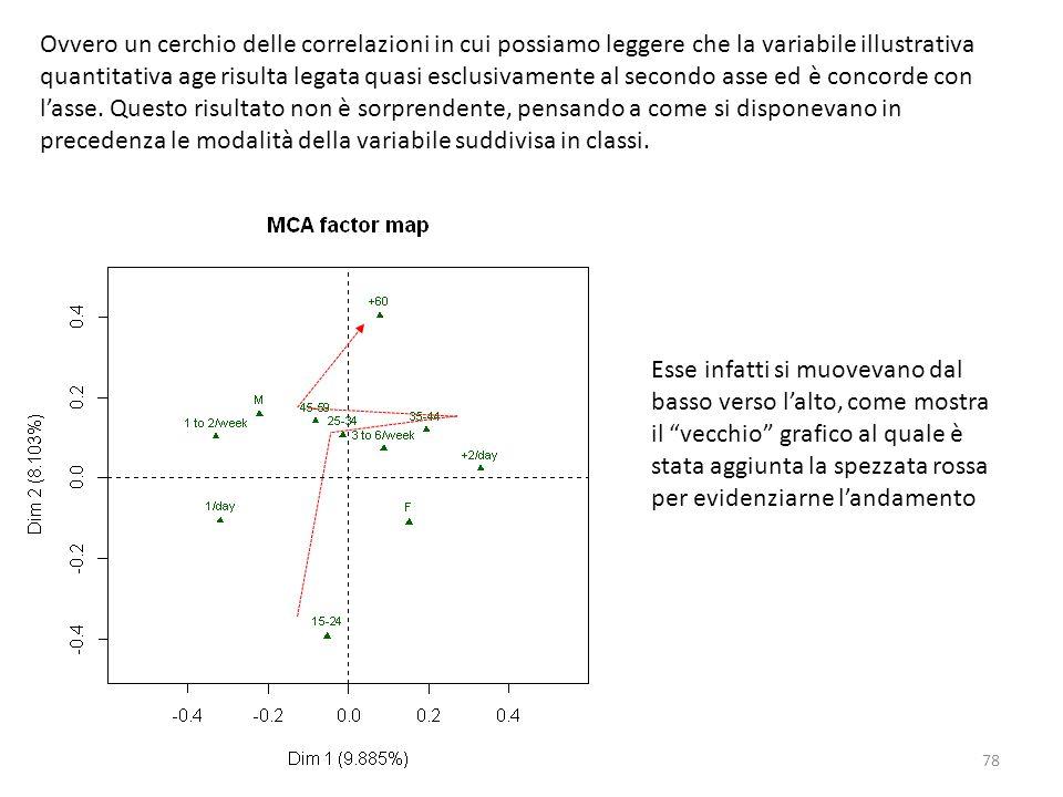 78 Ovvero un cerchio delle correlazioni in cui possiamo leggere che la variabile illustrativa quantitativa age risulta legata quasi esclusivamente al