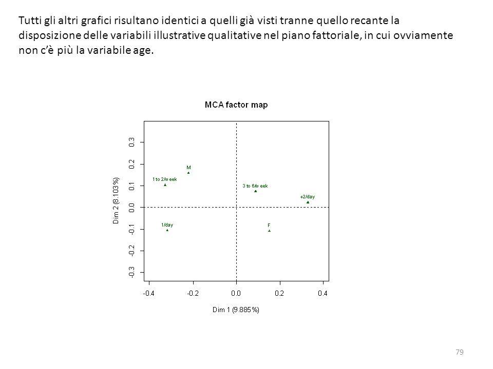 79 Tutti gli altri grafici risultano identici a quelli già visti tranne quello recante la disposizione delle variabili illustrative qualitative nel pi