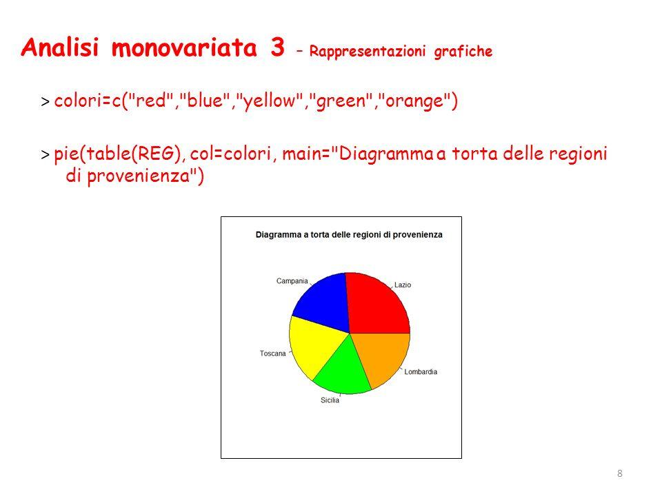 Analisi monovariata 4 – Rappresentazioni grafiche > slices<-c(26,19,19,17,19) > lbs<-c( Lazio , Campania , Toscana , Sicilia , Lombardia ) > lbs<-paste(lbs,slices) > lbs<-paste(lbs, % ,sep= ) > pie(slices, labels=lbs, col=colori,main= Diagramma a torta delle regioni di provenienza ) 9