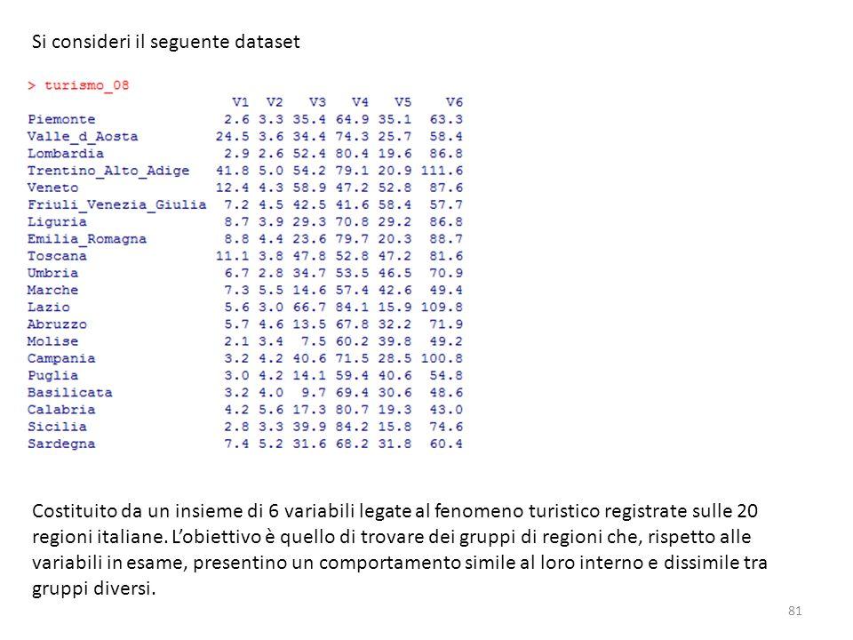 Si consideri il seguente dataset Costituito da un insieme di 6 variabili legate al fenomeno turistico registrate sulle 20 regioni italiane. Lobiettivo
