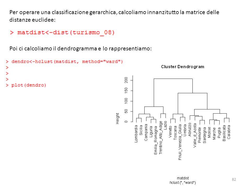 Per operare una classificazione gerarchica, calcoliamo innanzitutto la matrice delle distanze euclidee: Poi ci calcoliamo il dendrogramma e lo rappres