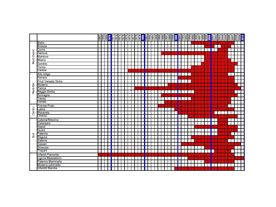 Il rapporto del 2000 dellOrganizzazione Mondiale della Sanità, dedicato alla efficacia/efficienza dei servizi sanitari, pone lItalia al secondo posto dietro la Francia in una graduatoria planetaria.
