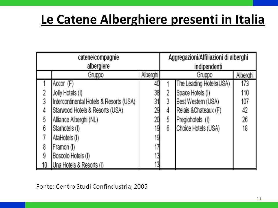 11 Le Catene Alberghiere presenti in Italia Fonte: Centro Studi Confindustria, 2005