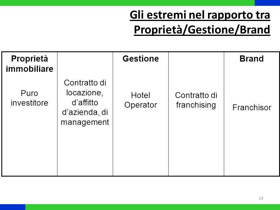 19 Gli estremi nel rapporto tra Proprietà/Gestione/Brand Proprietà immobiliare Puro investitore Contratto di locazione, daffitto dazienda, di manageme