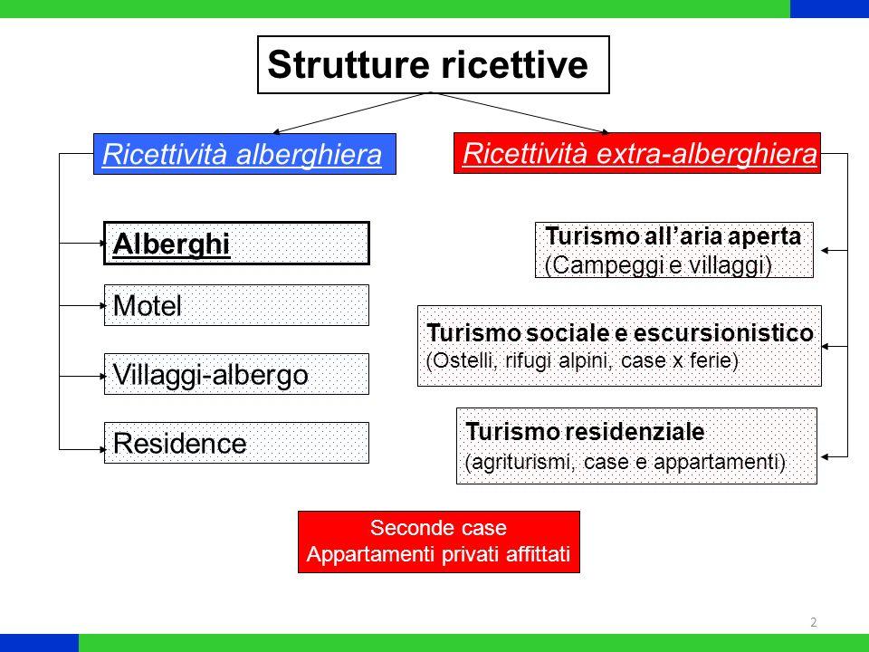 2 Strutture ricettive Alberghi Motel Villaggi-albergo Residence Turismo residenziale (agriturismi, case e appartamenti) Turismo sociale e escursionist