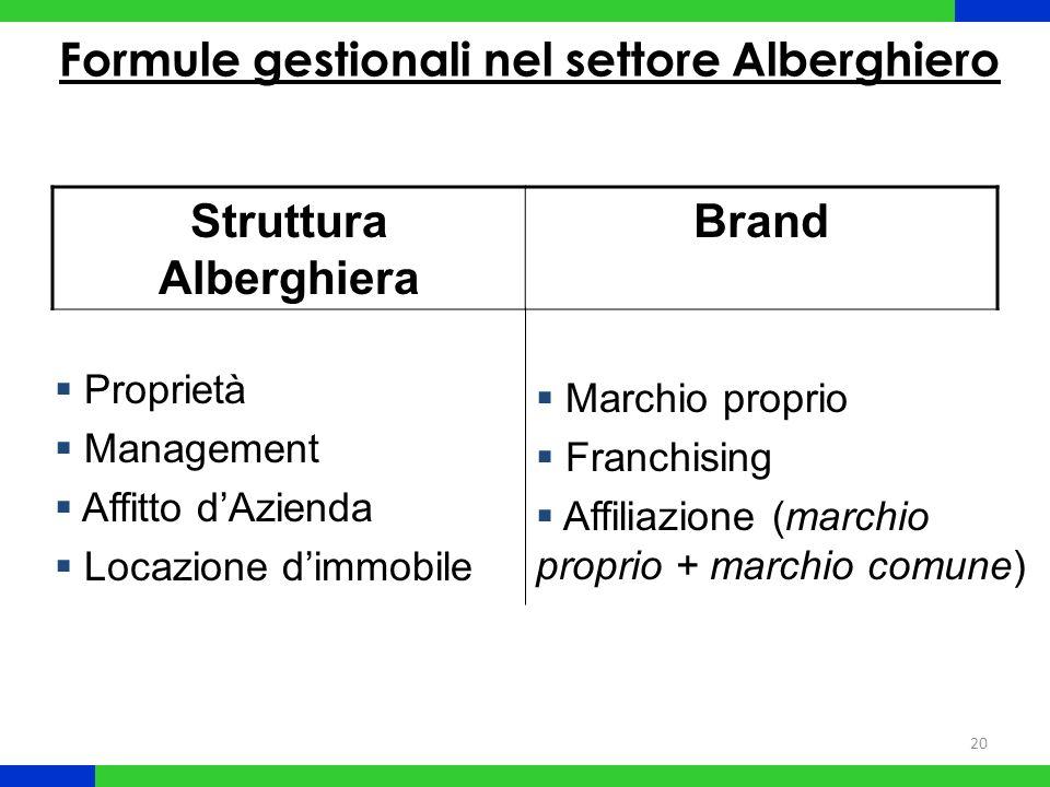 20 Formule gestionali nel settore Alberghiero Struttura Alberghiera Brand Proprietà Management Affitto dAzienda Locazione dimmobile Marchio proprio Fr