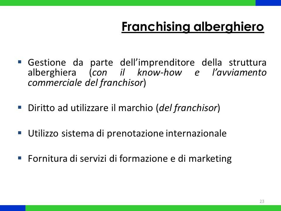 23 Franchising alberghiero Gestione da parte dellimprenditore della struttura alberghiera (con il know-how e lavviamento commerciale del franchisor) D