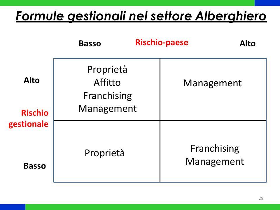 29 Rischio-paese Rischio gestionale Alto Basso Formule gestionali nel settore Alberghiero Proprietà Franchising Management Proprietà Affitto Franchising Management