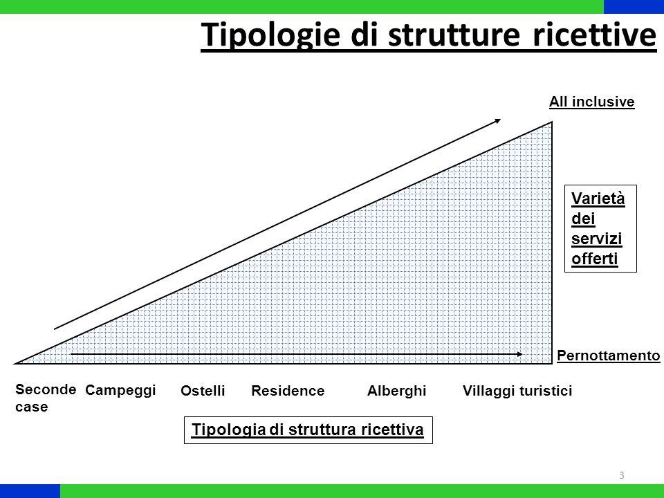 4 Fonte: SRM, 2009 La distribuzione dei posti letto in Italia 20002007 REGIONEAlberghiero Complement are TotaleAlberghiero Complement are Totale CAGR Alberghiero CAGR Complementar e CAGR Totale Piemonte 66.89274.011140.90382.97796.789179.7663,1%3,9%3,5% Valle d Aosta 23.18829.25952.44723.60627.55551.1610,3%-0,9%-0,4% Lombardia 150.72094.108244.828181.026137.208318.2342,7%5,5%3,8% Trentino Alto Adige 239.968126.447366.415244.372131.184375.5560,3%0,5%0,4% Veneto 187.076454.858641.934209.420391.724601.1441,6%-2,1%-0,9% Friuli Venezia Giulia 35.57372.342107.91538.512114.666153.1781,1%6,8%5,1% Liguria 76.60173.605150.20671.65686.222157.878-0,9%2,3%0,7% Emilia Romagna 265.077119.980385.057295.938135.924431.8621,6%1,8%1,7% Toscana 164.586234.451399.037186.309297.154483.4631,8%3,4%2,8% Umbria 24.76234.08058.84228.99553.63382.6282,3%6,7%5,0% Marche 59.036145.053204.08961.290165.670226.9600,5%1,9%1,5% Lazio 131.59289.659221.251150.066122.157272.2231,9%4,5%3,0% Abruzzo 46.35547.54793.90249.95453.924103.8781,1%1,8%1,5% Molise 5.5016.35111.8526.7017.02213.7232,9%1,4%2,1% Campania 88.33275.277163.609106.05882.809188.8672,6%1,4%2,1% Puglia 57.175123.764180.93976.301133.400209.7014,2%1,1%2,1% Basilicata 12.08213.21525.29722.38715.68838.0759,2%2,5%6,0% Calabria 66.280121.249187.52995.47799.481194.9585,4%-2,8%0,6% Sicilia 78.22748.490126.717113.74966.410180.1595,5%4,6%5,2% Sardegna 75.07872.151147.22997.15892.081189.2393,8%3,5%3,7% Mezzogiorno 429.030508.044937.074567.785550.8151.118.6004,1%1,2%2,6% Centro 379.976503.243883.219426.660638.6141.065.2741,7%3,5%2,7% Nord-Est 727.694773.6271.501.321788.242773.4981.561.7401,1%0,0%0,6% Nord-Ovest 317.401270.983588.384359.265347.774707.0391,8%3,6%2,7% ITALIA 1.854.1012.055.8973.909.9982.141.9522.310.7014.452.6532,1%1,7%1,9%