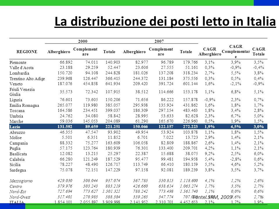 20002007 REGIONEAlberghieroComplementareTotaleAlberghieroComplementareTotale Piemonte3,6% 3,9%4,2%4,0% Valle d Aosta1,3%1,4%1,3%1,1%1,2%1,1% Lombardia8,1%4,6%6,3%8,5%5,9%7,1% Trentino Alto Adige12,9%6,2%9,4%11,4%5,7%8,4% Veneto10,1%22,1%16,4%9,8%17,0%13,5% Friuli Venezia Giulia1,9%3,5%2,8%1,8%5,0%3,4% Liguria4,1%3,6%3,8%3,3%3,7%3,5% Emilia Romagna14,3%5,8%9,8%13,8%5,9%9,7% Toscana8,9%11,4%10,2%8,7%12,9%10,9% Umbria1,3%1,7%1,5%1,4%2,3%1,9% Marche3,2%7,1%5,2%2,9%7,2%5,1% Lazio7,1%4,4%5,7%7,0%5,3%6,1% Abruzzo2,5%2,3%2,4%2,3% Molise0,3% Campania4,8%3,7%4,2%5,0%3,6%4,2% Puglia3,1%6,0%4,6%3,6%5,8%4,7% Basilicata0,7%0,6% 1,0%0,7%0,9% Calabria3,6%5,9%4,8%4,5%4,3%4,4% Sicilia4,2%2,4%3,2%5,3%2,9%4,0% Sardegna4,0%3,5%3,8%4,5%4,0%4,3% Mezzogiorno23,1%24,7%24,0%26,5%23,8%25,1% Centro20,5%24,5%22,6%19,9%27,6%23,9% Nord-Est39,2%37,6%38,4%36,8%33,5%35,1% Nord-Ovest17,1%13,2%15,0%16,8%15,1%15,9% ITALIA100% La distribuzione dei posti letto in Italia Fonte: SRM, 2009
