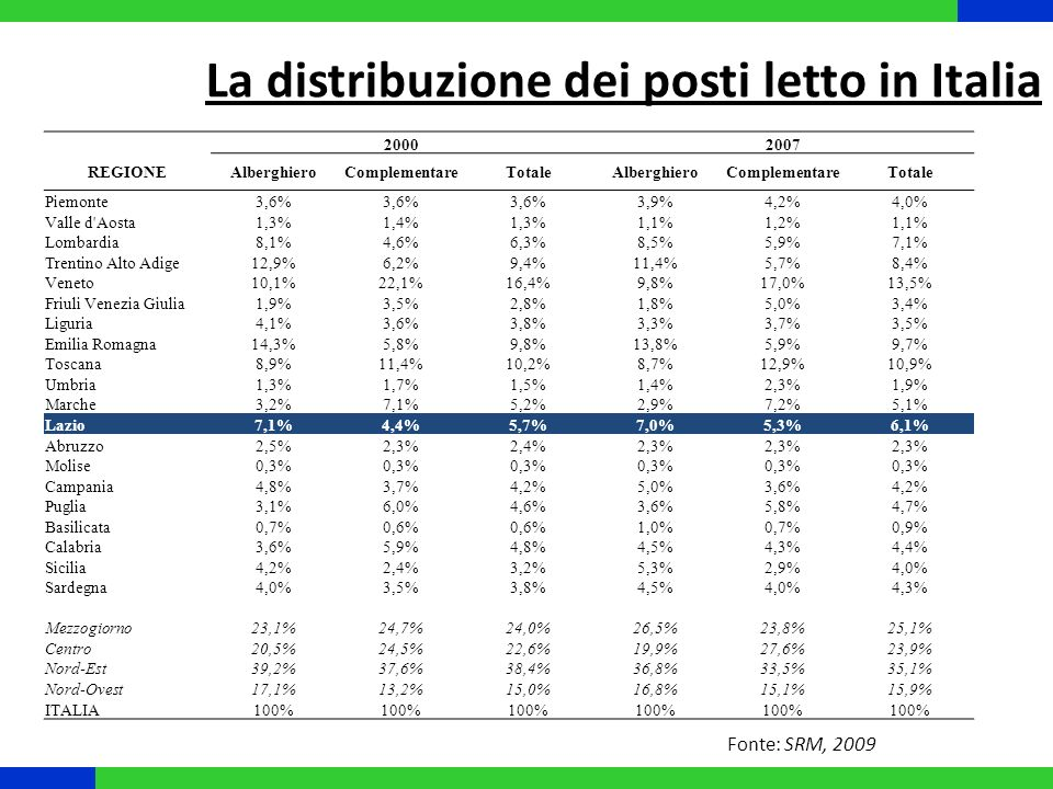 20002007 REGIONEAlberghieroComplementareTotaleAlberghieroComplementareTotale Piemonte3,6% 3,9%4,2%4,0% Valle d'Aosta1,3%1,4%1,3%1,1%1,2%1,1% Lombardia