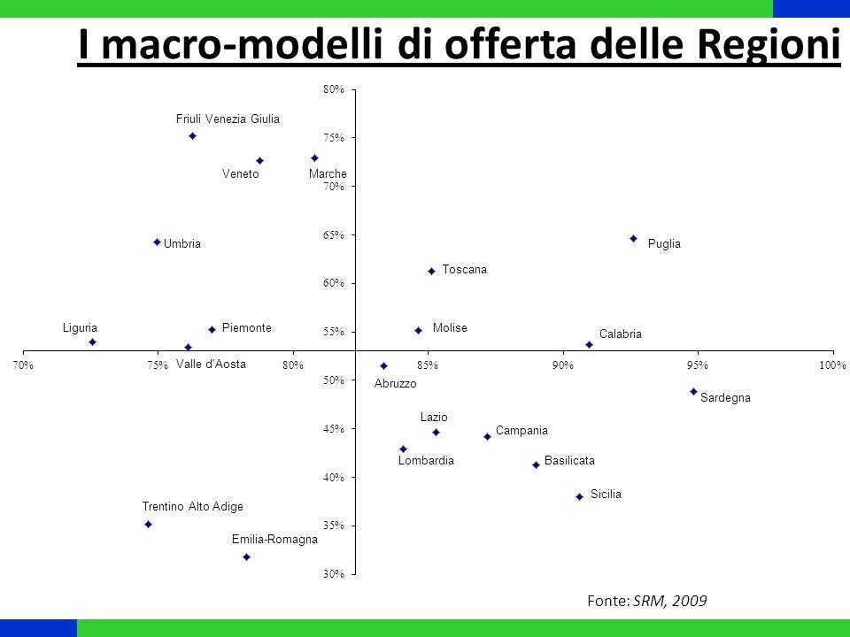 I macro-modelli di offerta delle Regioni Fonte: SRM, 2009
