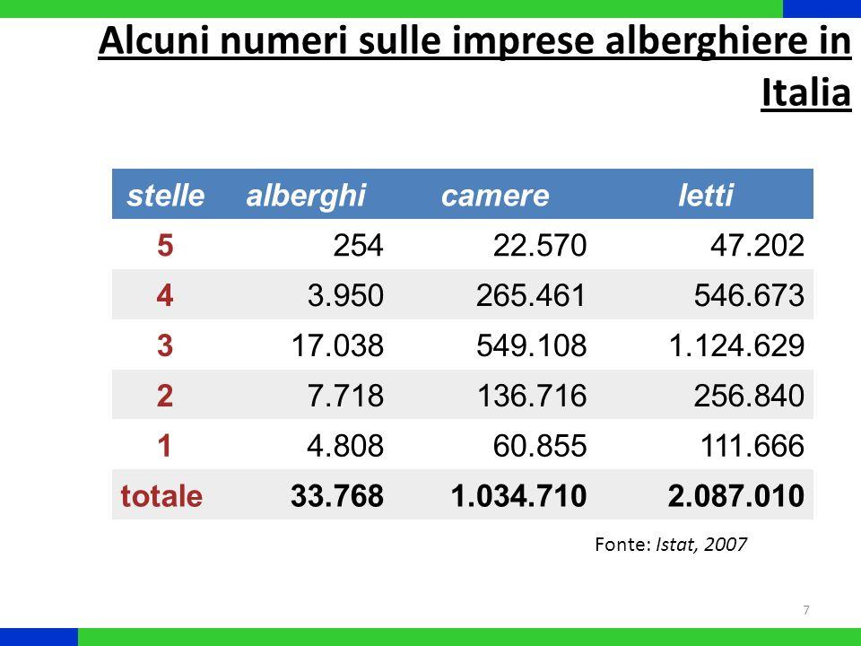 8 stellealberghicamereletti 5 17,6%15,1%16,2% 4 14,4%13,5%15,1% 3 5,5%2,6%4,5% 2 -6,8%-10,5%-8,6% 1 -11,2%-13,5%-12,6% totale 0,7%2,3%4,4% Fonte: Istat, 2006/07 Alcuni numeri sulle imprese alberghiere in Italia