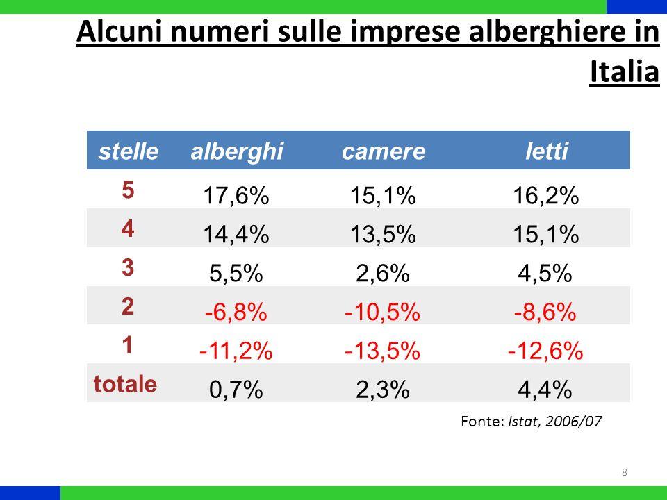 9 2008: 246,5 mln di presenze (-3,1%) Gennaio 2009: -7,2% pernottamenti (-5,8% stranieri; -0,9% italiani) Località: Lacuali: +2,6% (+9,1% italiani; +0,3% stranieri) Termali: -9,9% Città darte: -6,9% Città daffari: -4,6% Mare: -3,6% Montagna: -1,6% Fonte: Federalberghi, 2009
