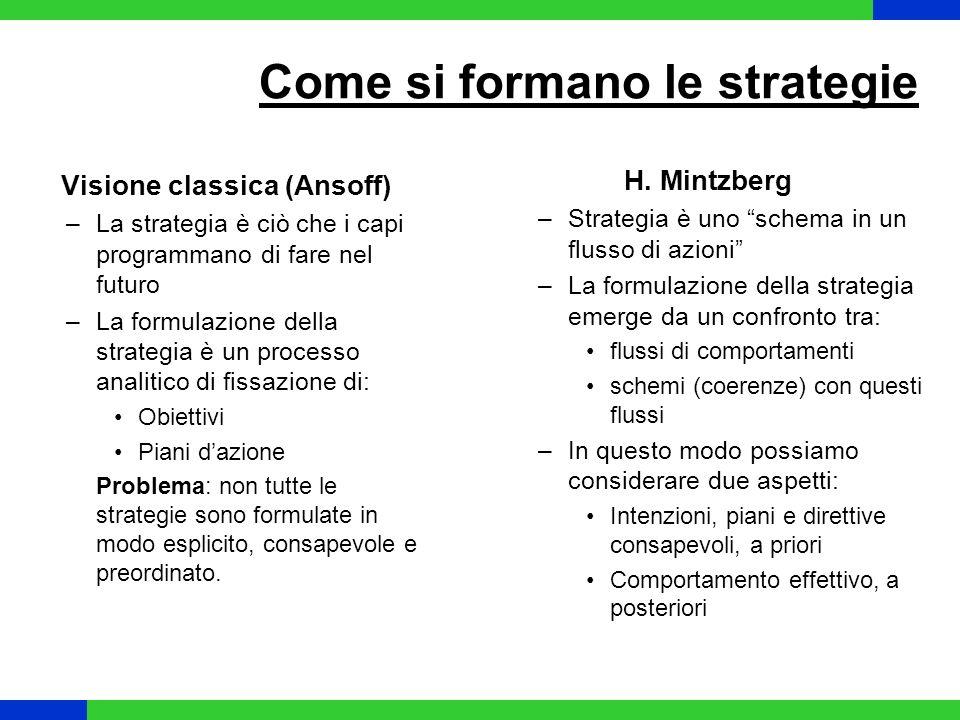 La formazione della strategia Strategia intenzionale Strategia emergente Strategia deliberata Strategia non realizzata Strategia realizzata Il confronto ex-post tra la strategia voluta con la strategia realizzata permette di definire le strategie deliberate (realizzate così come si era voluto) e strategie emergenti (schemi che si manifestano in assenza di intenzioni).