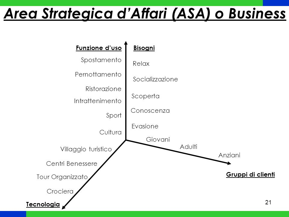 22 Risorse e competenze o VRIO Framework: o Value oIs the firm able to exploit an opportunity or neutralize an external threat with the resource/capability.