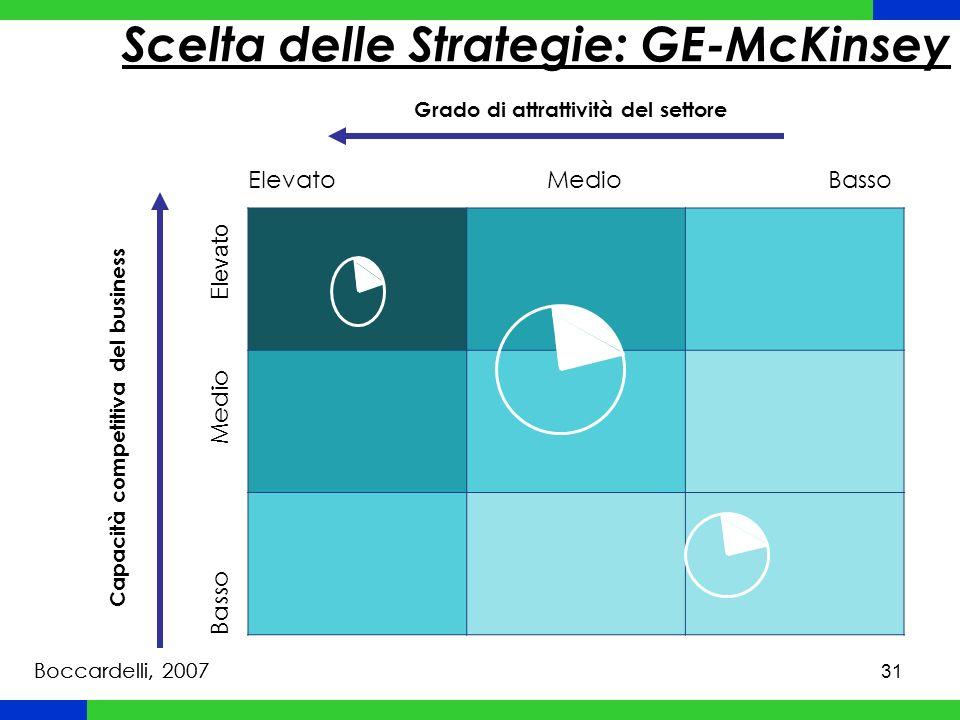 32 Strategie Corporate Sviluppo interno (Più Luoghi daccesso/Più Servizi/Più Segmenti) Sviluppo esterno (Acquisizioni e Fusioni) Sviluppo collaborativo (Joint Ventures, Consorzi, Franchising) Internazionalizzazione Integrazione orizzontale Integrazione verticale (ascendente/discendente) Diversificazione correlata/conglomerale