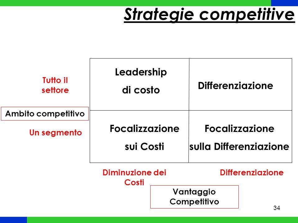 35 Formula imprenditoriale Cliente e sistema competitivo Struttura Sistema di Prodotto Network di offerta Strategie a livello ASA Strategie a livello di network