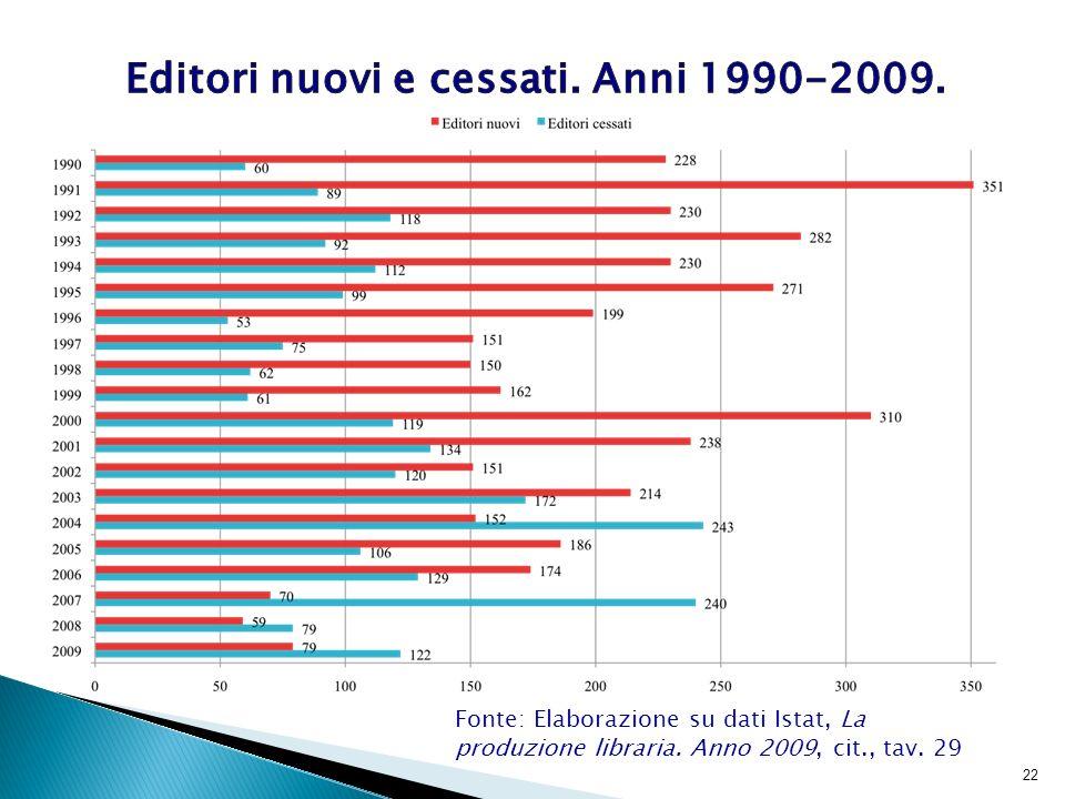 23 Fonte: Elaborazione su dati Istat, La produzione libraria.