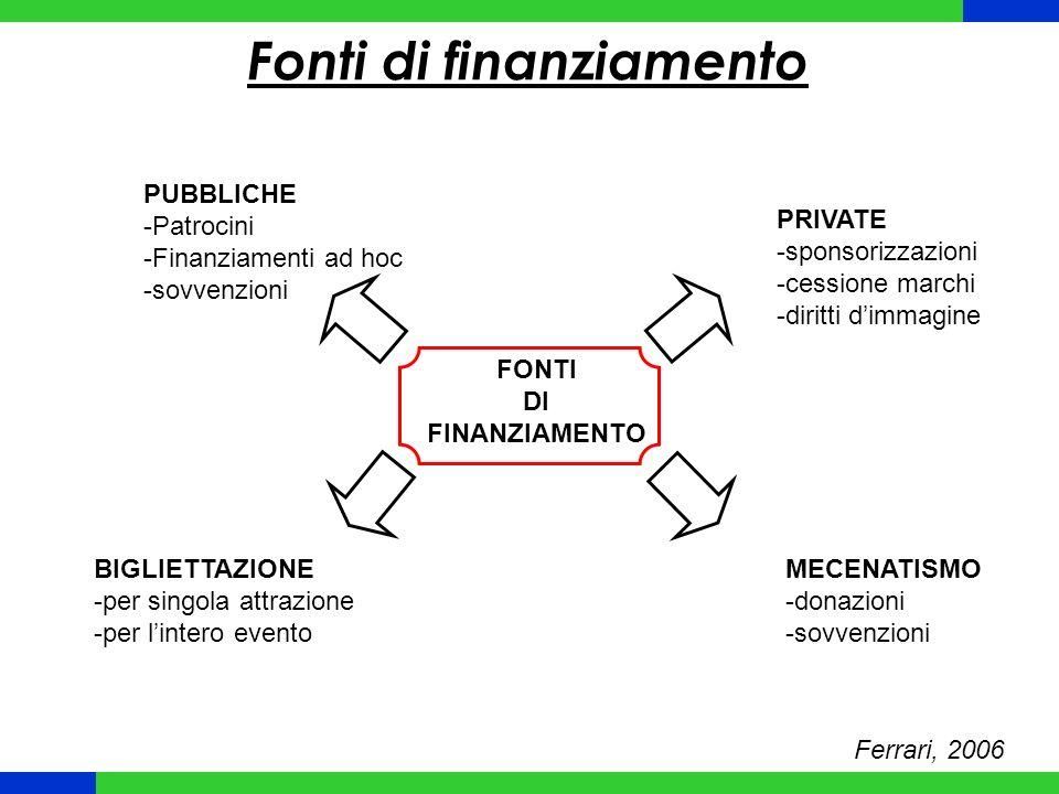 Fonti di finanziamento Ferrari, 2006 FONTI DI FINANZIAMENTO PUBBLICHE -Patrocini -Finanziamenti ad hoc -sovvenzioni PRIVATE -sponsorizzazioni -cessione marchi -diritti dimmagine BIGLIETTAZIONE -per singola attrazione -per lintero evento MECENATISMO -donazioni -sovvenzioni