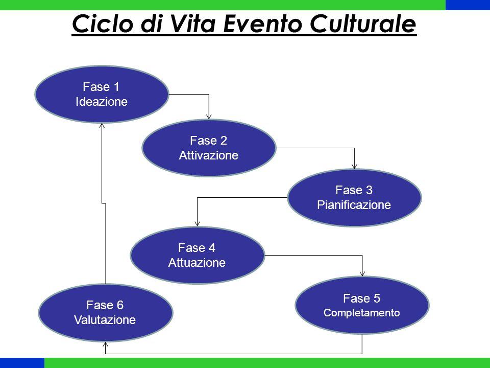 Ciclo di Vita Evento Culturale Fase 1 Ideazione Fase 2 Attivazione Fase 3 Pianificazione Fase 4 Attuazione Fase 5 Completamento Fase 6 Valutazione