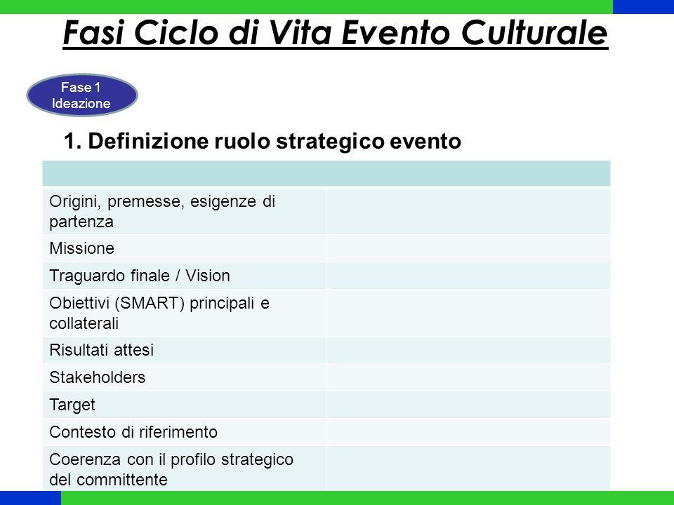 Fasi Ciclo di Vita Evento Culturale Fase 1 Ideazione 1.