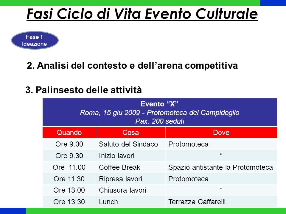 Fasi Ciclo di Vita Evento Culturale Fase 1 Ideazione 2.