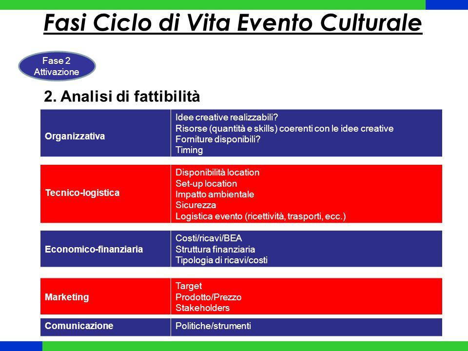 Fasi Ciclo di Vita Evento Culturale Fase 2 Attivazione 2.