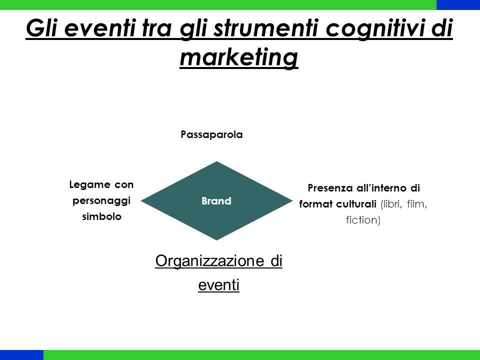 Gli eventi tra gli strumenti cognitivi di marketing Brand Legame con personaggi simbolo Passaparola Presenza allinterno di format culturali (libri, film, fiction) Organizzazione di eventi