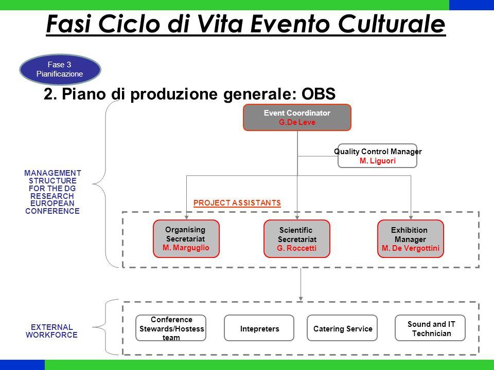 Fasi Ciclo di Vita Evento Culturale Fase 3 Pianificazione 2.