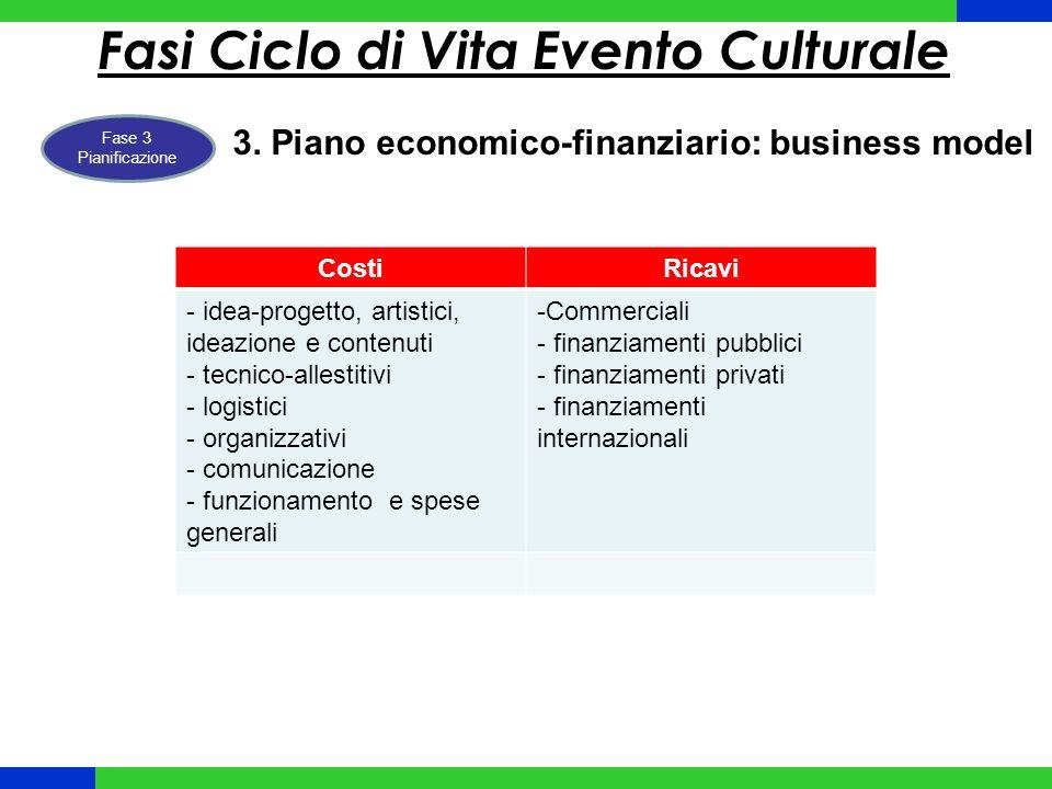 Fasi Ciclo di Vita Evento Culturale Fase 3 Pianificazione 3.