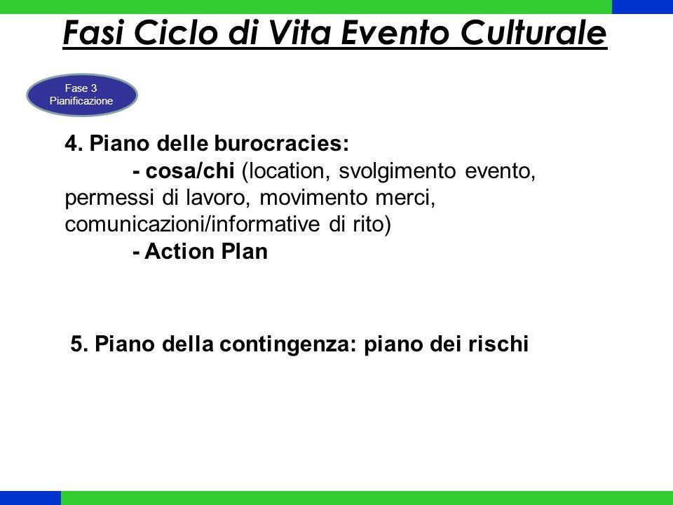 Fasi Ciclo di Vita Evento Culturale Fase 3 Pianificazione 5.