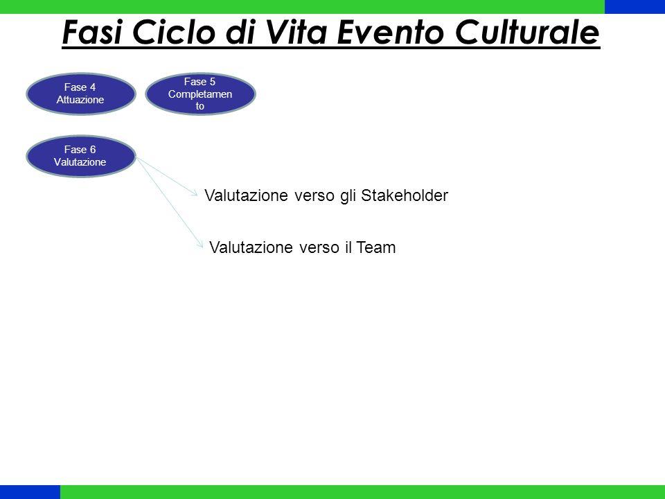 Fasi Ciclo di Vita Evento Culturale Fase 4 Attuazione Fase 5 Completamen to Fase 6 Valutazione Valutazione verso gli Stakeholder Valutazione verso il Team