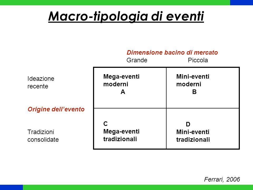 Macro-tipologia di eventi Ferrari, 2006 Mega-eventi moderni A Mini-eventi moderni B C Mega-eventi tradizionali D Mini-eventi tradizionali Ideazione recente Origine dellevento Tradizioni consolidate Dimensione bacino di mercato Grande Piccola