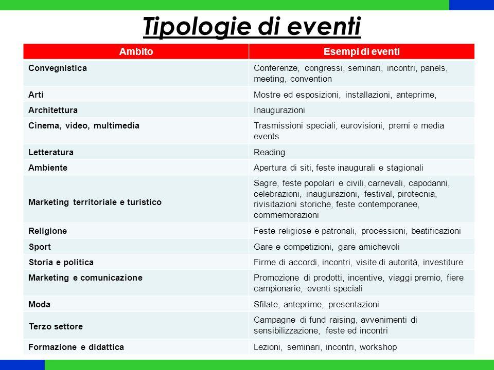 Variabili di classificazione Ferrari, 2006 RIPETITIVITA UNICITA CADENZA TEMPORALE TIPO DI PUBBLICO FINALITA (PUBBLICA O PRIVATA) IMPATTO SUL TERRITORIO