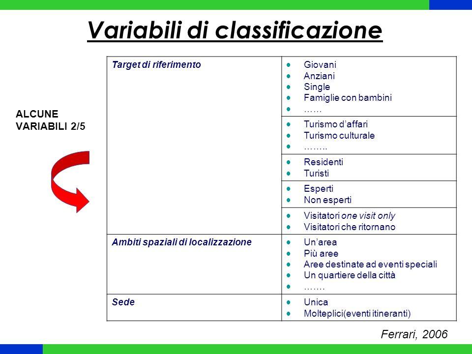 Variabili di classificazione Ferrari, 2006 Target di riferimento Giovani Anziani Single Famiglie con bambini …… Turismo daffari Turismo culturale ……..