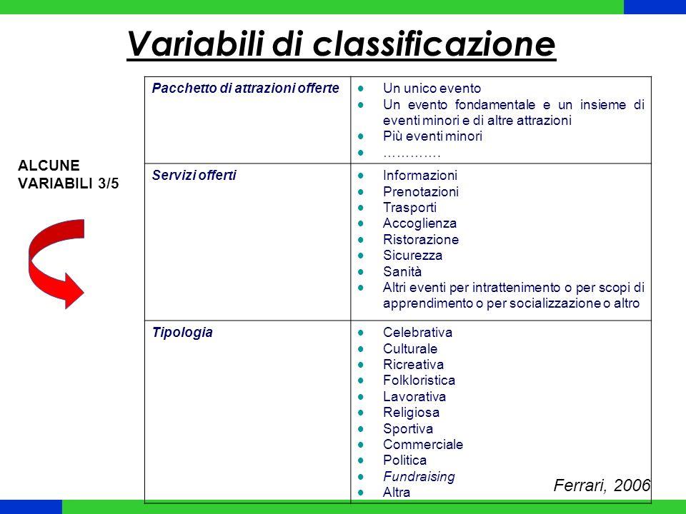 Variabili di classificazione Ferrari, 2006 Pacchetto di attrazioni offerte Un unico evento Un evento fondamentale e un insieme di eventi minori e di altre attrazioni Più eventi minori ………….