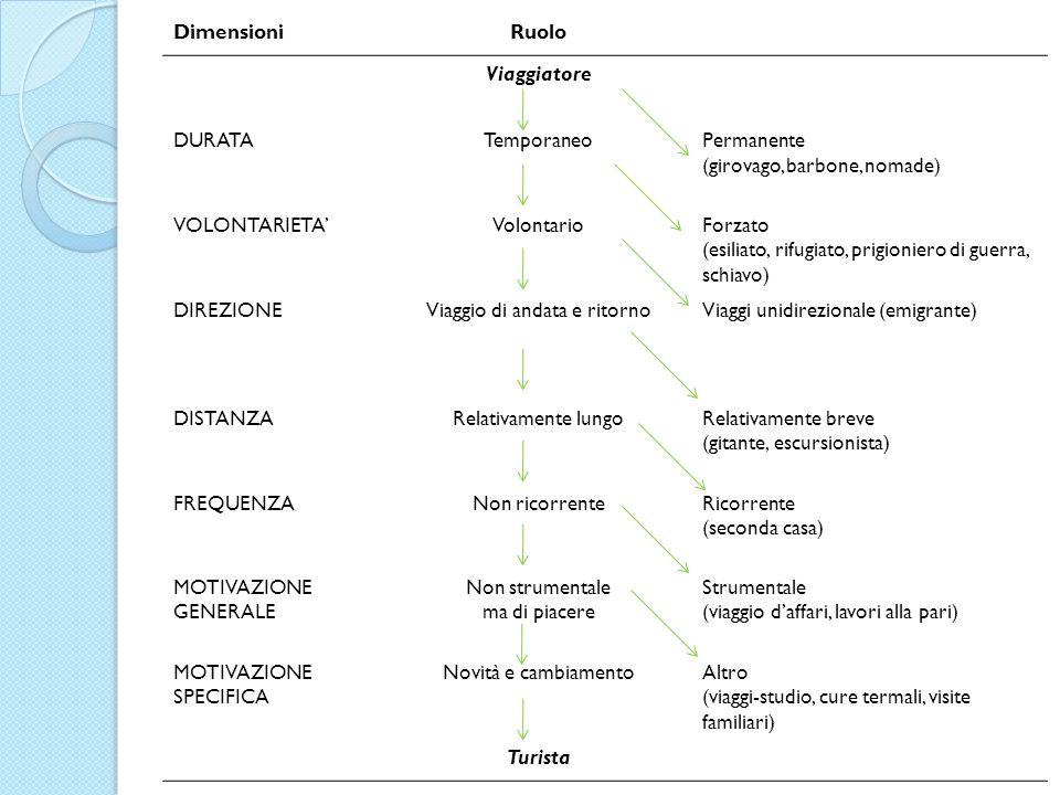 DimensioniRuolo Viaggiatore DURATATemporaneoPermanente (girovago, barbone, nomade) VOLONTARIETAVolontarioForzato (esiliato, rifugiato, prigioniero di
