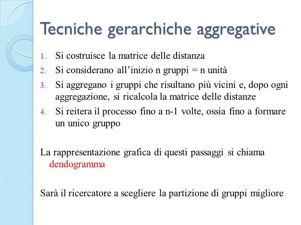Tecniche gerarchiche aggregative 1. Si costruisce la matrice delle distanza 2. Si considerano allinizio n gruppi = n unità 3. Si aggregano i gruppi ch